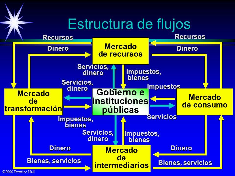 ©2000 Prentice Hall Sistema sencillo de marketing Industria (Conjunto de vendedores) Mercado (Conjunto de compradores) Bienes/servicios Dinero Comunic