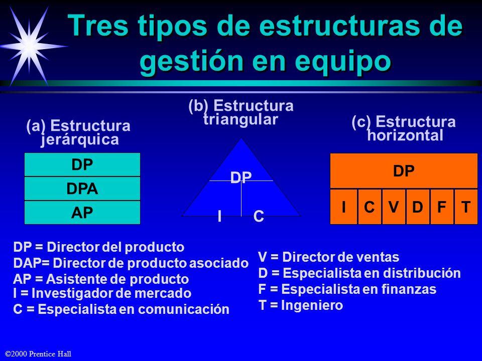 ©2000 Prentice Hall Tres tipos de estructuras de gestión en equipo (a) Estructura jerárquica DP DPA AP DP = Director del producto DAP= Director de pro