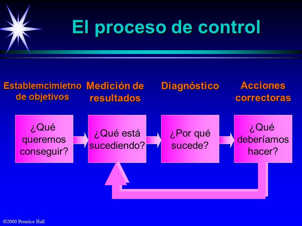 ©2000 Prentice Hall El proceso de control ¿Qué queremos conseguir?Establemcimietno de objetivos ¿Qué está sucediendo? Medición de resultados ¿Por qué