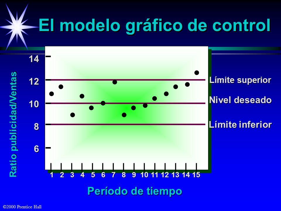 ©2000 Prentice Hall El modelo gráfico de control Límite superior Nivel deseado Límite inferior 141210 8 6 Ratio publicidad/Ventas | | | | | | | | | |