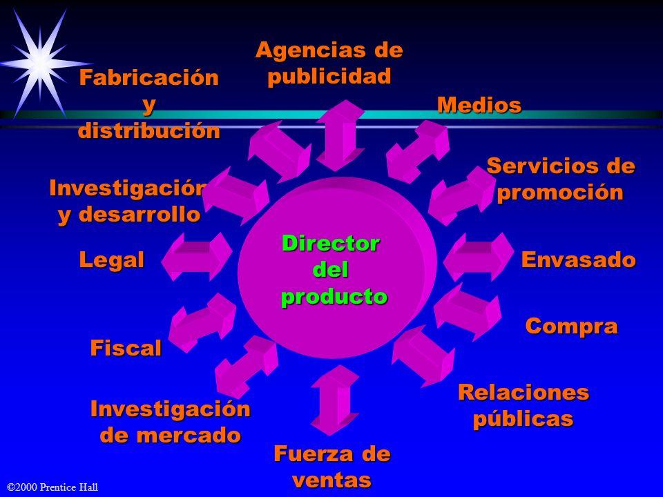 ©2000 Prentice Hall Directordelproducto Agencias de publicidad Fuerza de ventas LegalEnvasado Fiscal Servicios de promoción Compra Investigación y des