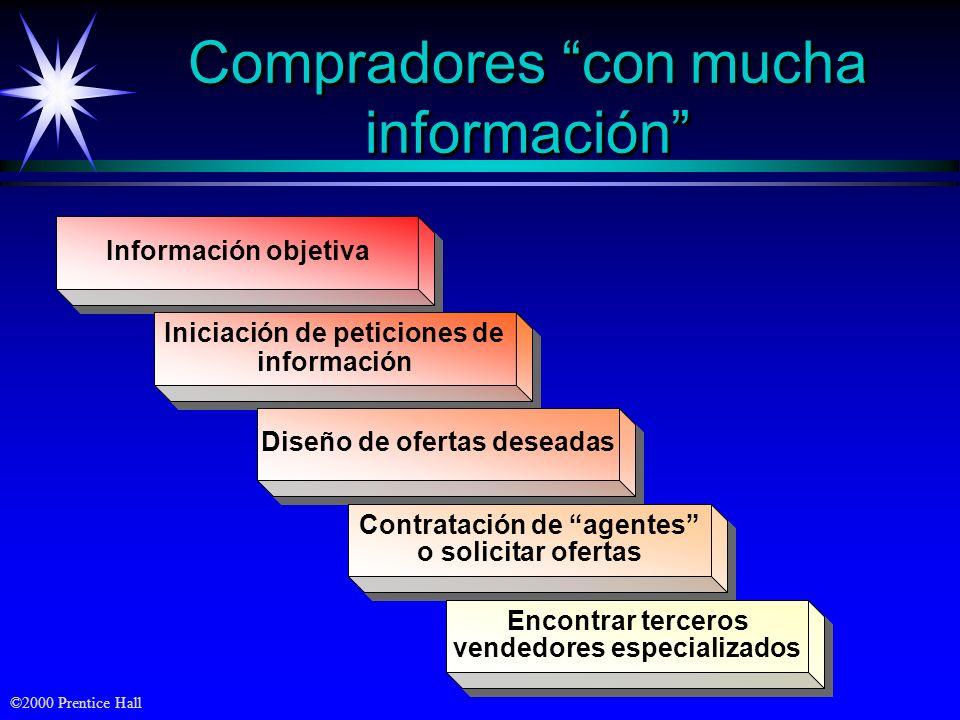 ©2000 Prentice Hall Información objetiva Iniciación de peticiones de información Diseño de ofertas deseadas Compradores con mucha información Contrata