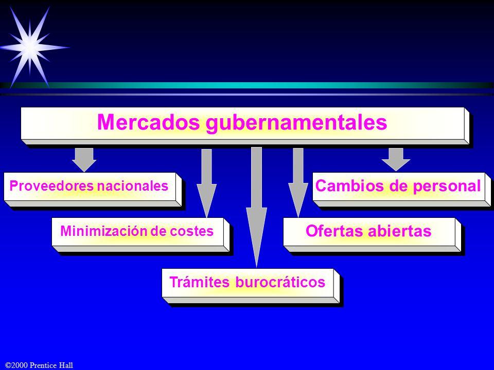 ©2000 Prentice Hall Mercados gubernamentales Proveedores nacionales Ofertas abiertas Minimización de costes Cambios de personal Trámites burocráticos