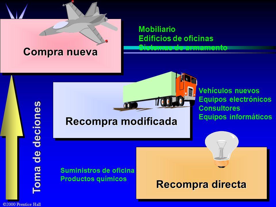 ©2000 Prentice Hall Toma de deciones Toma de deciones Recompra modificada Compra nueva Recompra directa Suministros de oficina Productos químicos Vehí