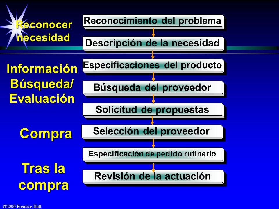 ©2000 Prentice Hall Reconocimiento del problema Descripción de la necesidad Especificaciones del producto Búsqueda del proveedor Solicitud de propuest