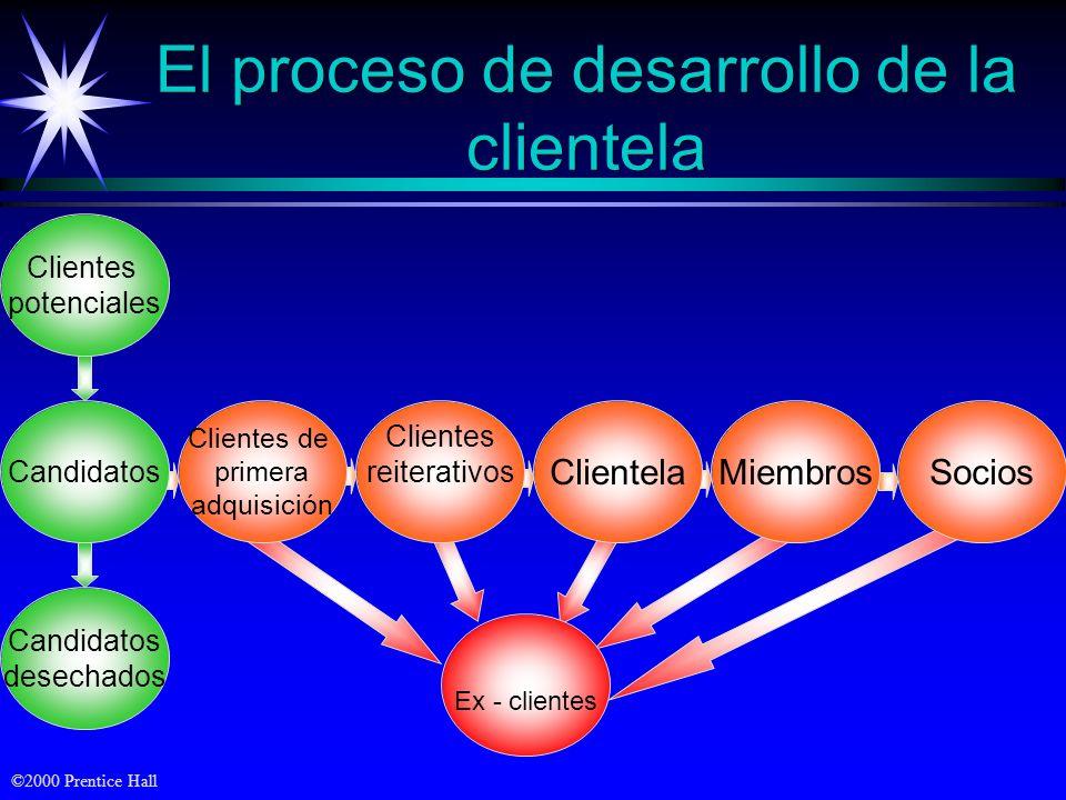 ©2000 Prentice Hall Niveles de Marketing de relaciones Muchos clientes/ distribuidores Bastantes clientes/ distribuidores Pocos clientes/ distribuidor