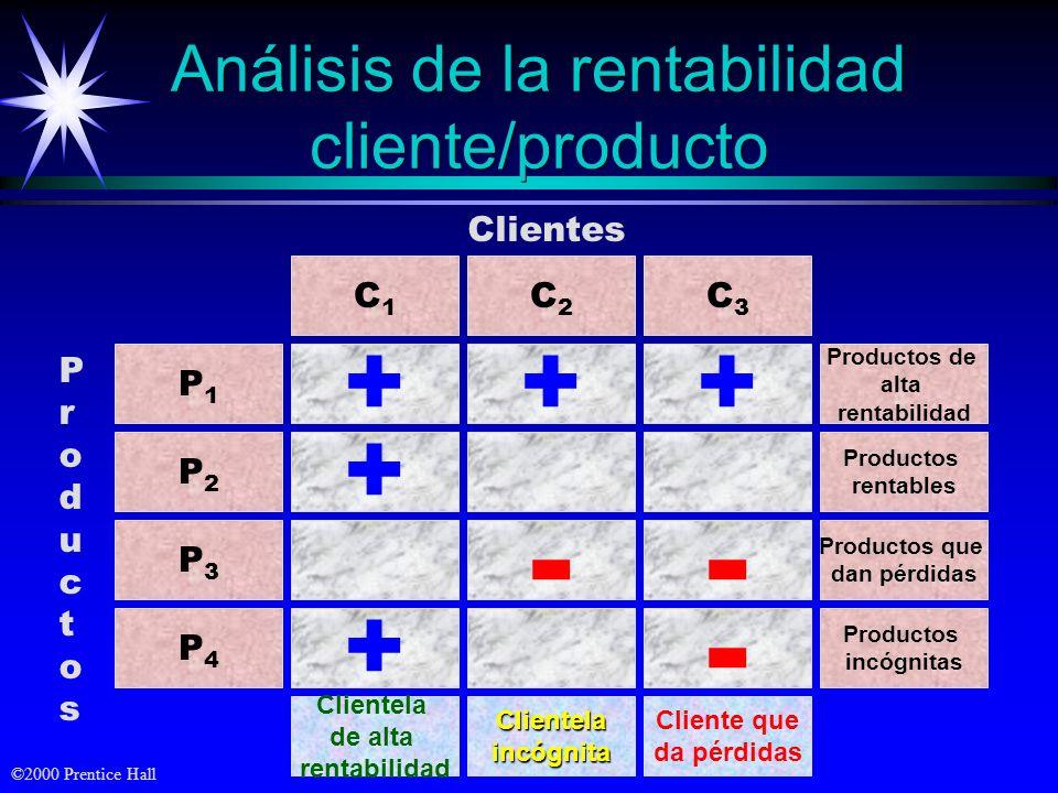 ©2000 Prentice Hall Ex - clientes El proceso de desarrollo de la clientela SociosMiembrosClientela Clientes reiterativos Clientes de primera adquisici