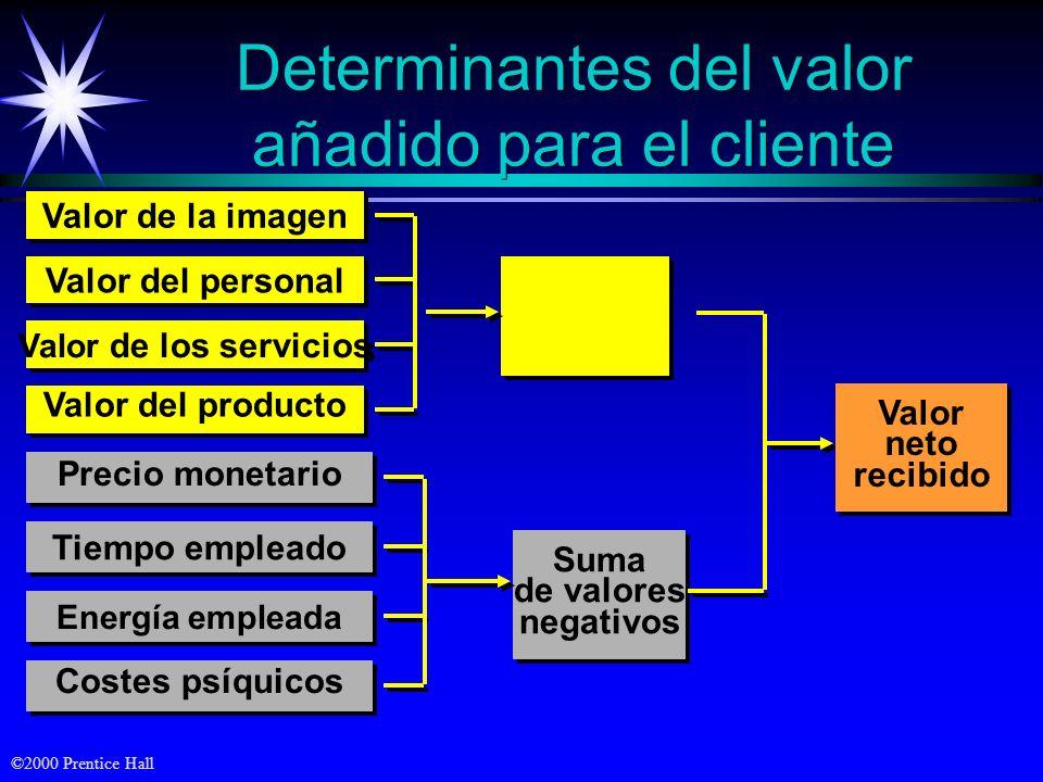 ©2000 Prentice Hall Objetivos ä Definir valor y satisfacción - entender cómo se proporcionan ä La naturaleza de las empresas de alto rendimiento ä Cóm