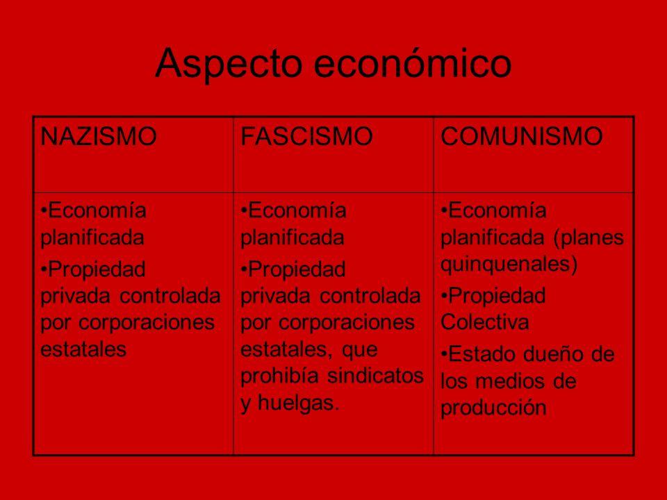 Aspecto económico NAZISMOFASCISMOCOMUNISMO Economía planificada Propiedad privada controlada por corporaciones estatales Economía planificada Propieda