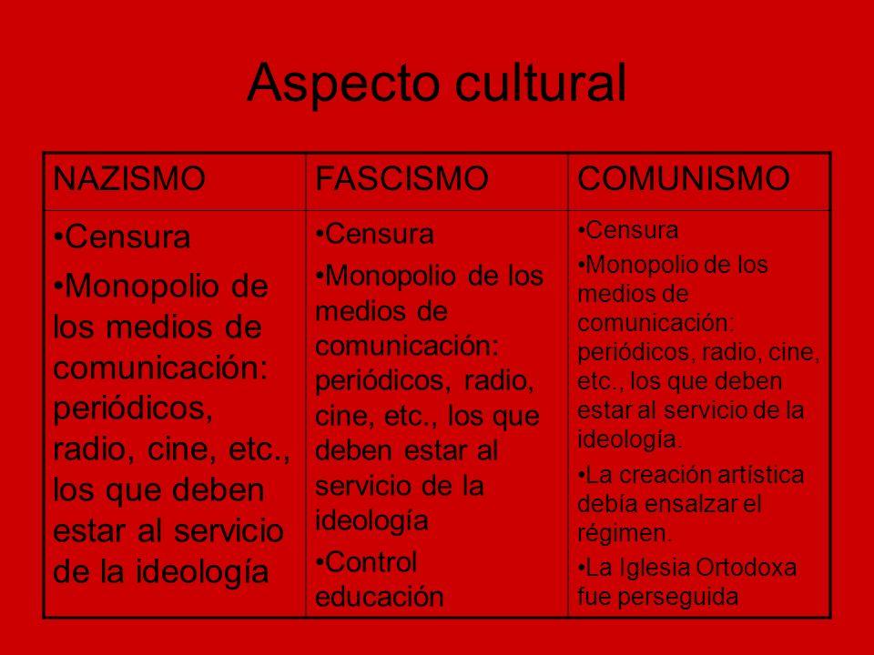 Aspecto cultural NAZISMOFASCISMOCOMUNISMO Censura Monopolio de los medios de comunicación: periódicos, radio, cine, etc., los que deben estar al servi