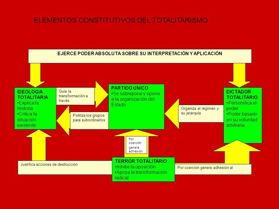 Algunos totalitarismos Nazismo en Alemania Fascismo en Italia Comunismo en URSS Franquismo en España