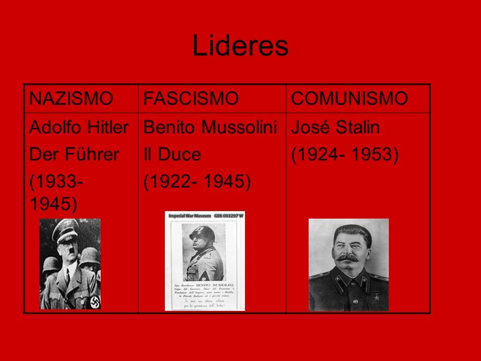 Lideres NAZISMOFASCISMOCOMUNISMO Adolfo Hitler Der Führer (1933- 1945) Benito Mussolini Il Duce (1922- 1945) José Stalin (1924- 1953)
