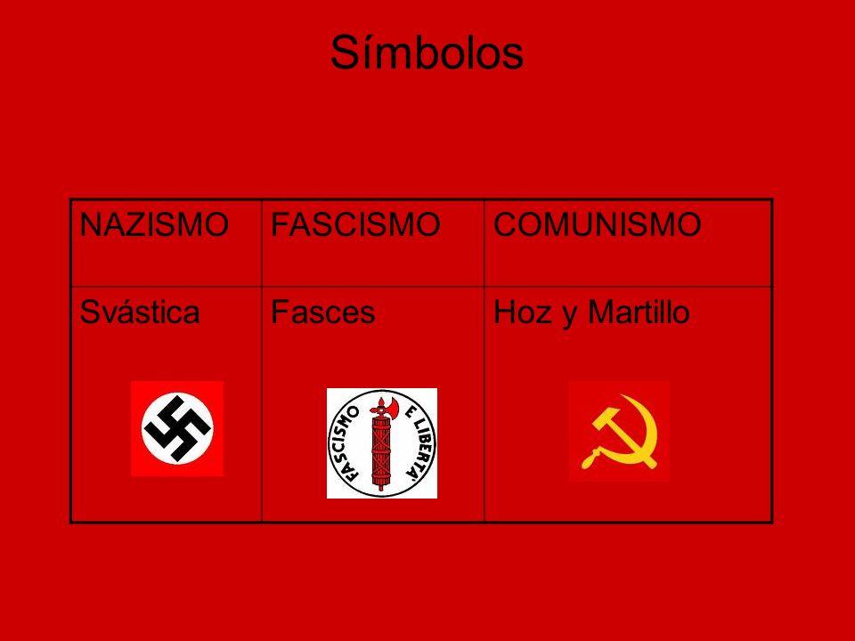 Aspecto Político NAZISMOFASCISMOCOMUNISMO Dictatura del Partido Nacional Socialista Nacionalismo Pangermanismo o Teoría del Espacio Vital Racismo ( leyes de Nüremberg) Tercer Reich Dictadura del Partido Fascista Nacionalismo Dictadura del Partido Comunista Socialismo