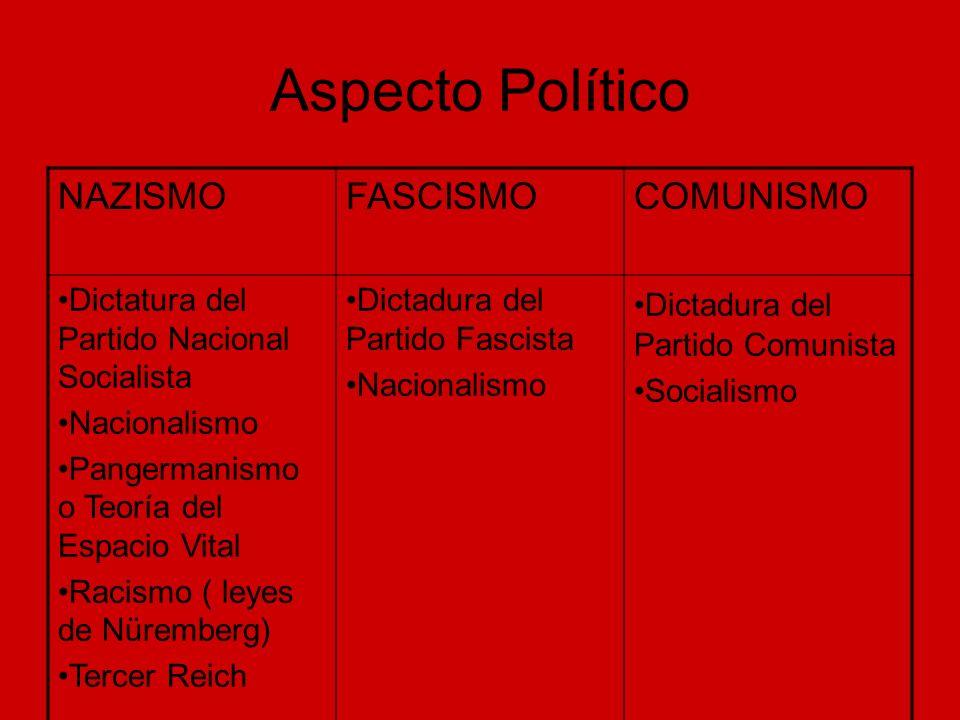 Aspecto Político NAZISMOFASCISMOCOMUNISMO Dictatura del Partido Nacional Socialista Nacionalismo Pangermanismo o Teoría del Espacio Vital Racismo ( le