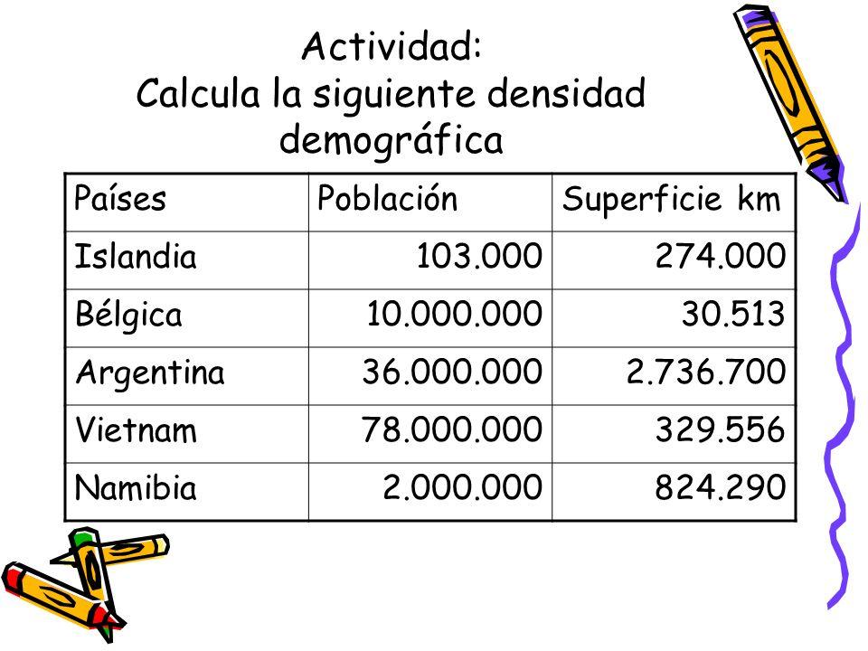 Actividad: Calcula la siguiente densidad demográfica PaísesPoblaciónSuperficie km Islandia103.000274.000 Bélgica10.000.00030.513 Argentina36.000.0002.