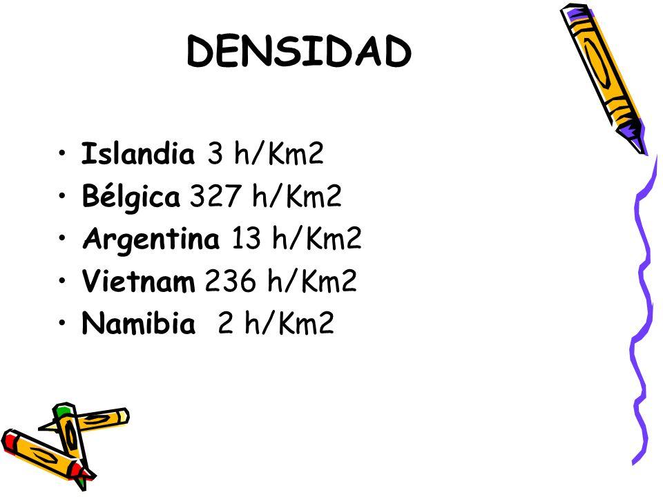 DENSIDAD Islandia 3 h/Km2 Bélgica 327 h/Km2 Argentina 13 h/Km2 Vietnam 236 h/Km2 Namibia 2 h/Km2