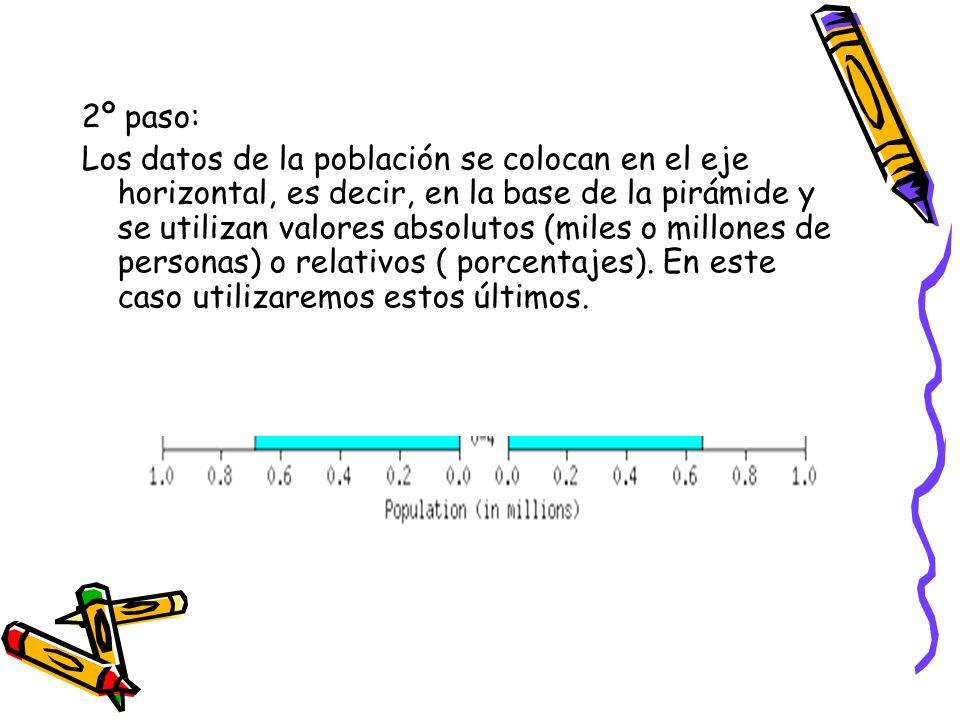 2º paso: Los datos de la población se colocan en el eje horizontal, es decir, en la base de la pirámide y se utilizan valores absolutos (miles o millo