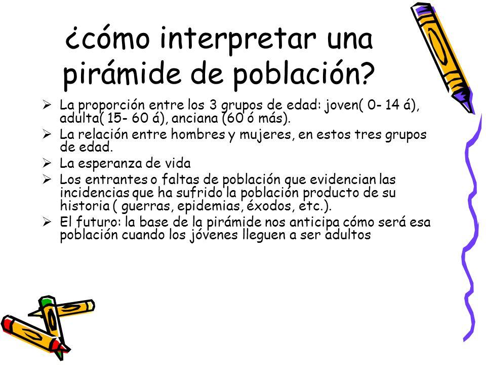 ¿cómo interpretar una pirámide de población? La proporción entre los 3 grupos de edad: joven( 0- 14 á), adulta( 15- 60 á), anciana (60 ó más). La rela