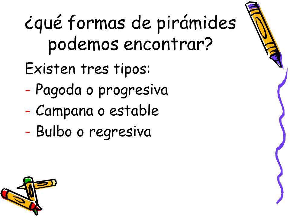 ¿qué formas de pirámides podemos encontrar? Existen tres tipos: -Pagoda o progresiva -Campana o estable -Bulbo o regresiva
