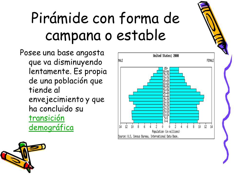 Pirámide con forma de campana o estable Posee una base angosta que va disminuyendo lentamente. Es propia de una población que tiende al envejecimiento