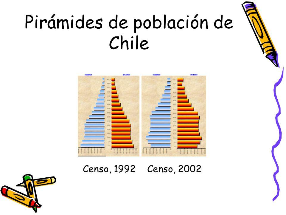 Pirámides de población de Chile Censo, 1992 Censo, 2002