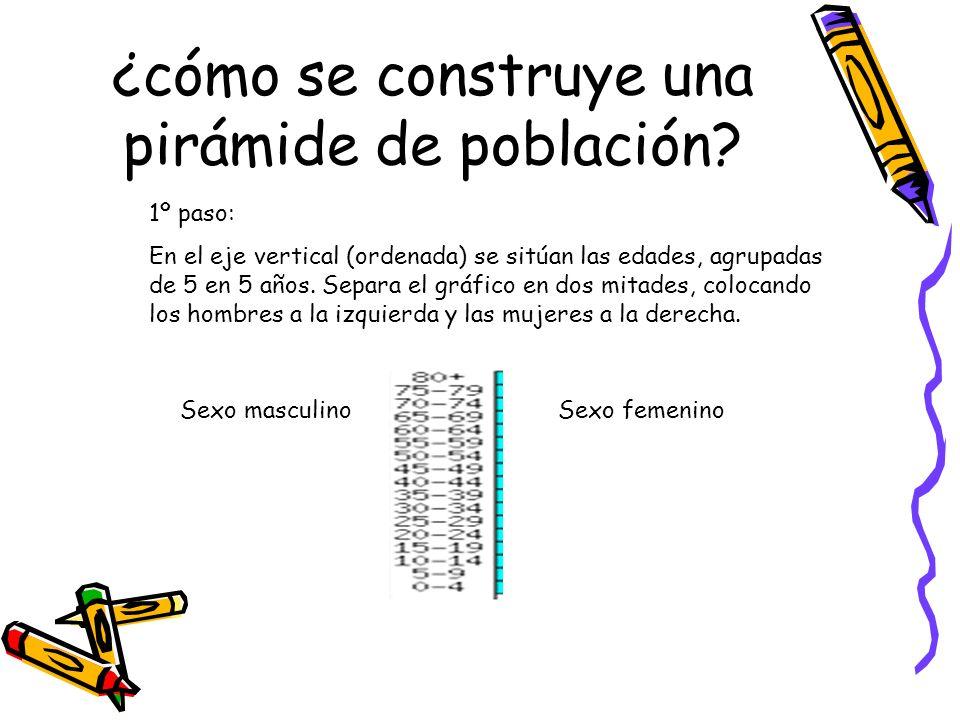 ¿cómo se construye una pirámide de población? 1º paso: En el eje vertical (ordenada) se sitúan las edades, agrupadas de 5 en 5 años. Separa el gráfico
