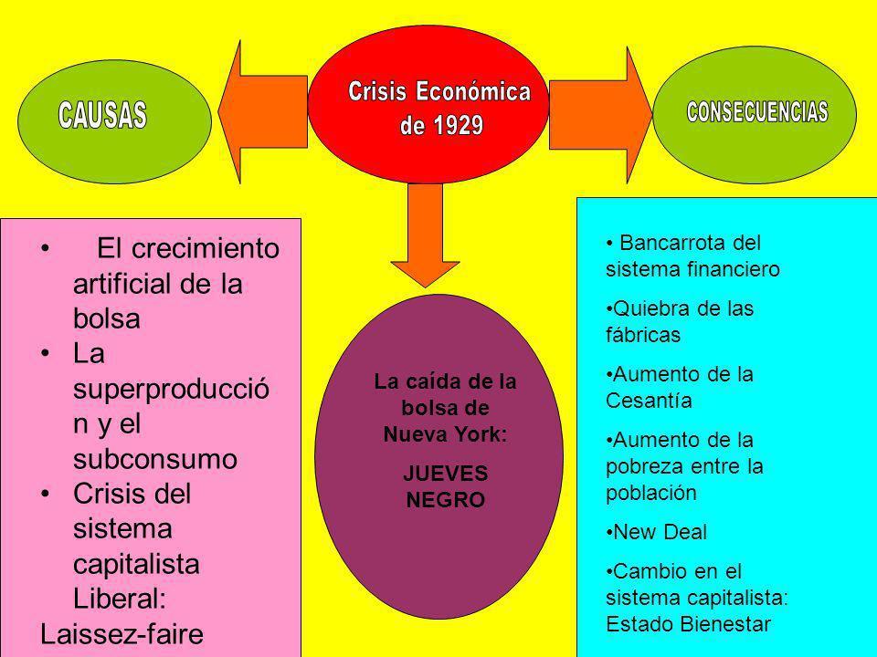 El crecimiento artificial de la bolsa La superproducció n y el subconsumo Crisis del sistema capitalista Liberal: Laissez-faire La caída de la bolsa d