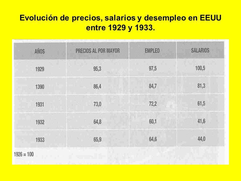 Evolución de precios, salarios y desempleo en EEUU entre 1929 y 1933.