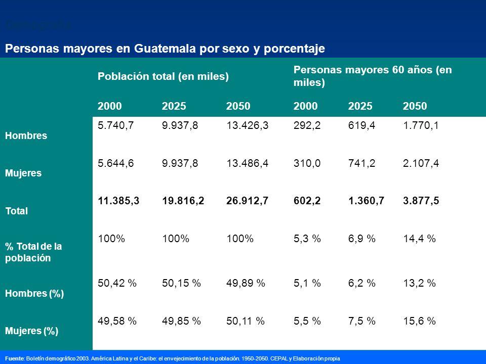Demografía Personas mayores en Guatemala por sexo y porcentaje Población total (en miles) Personas mayores 60 años (en miles) 200020252050200020252050