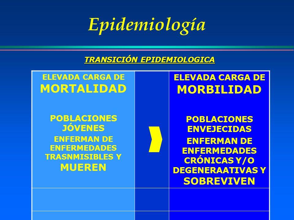 Epidemiología ELEVADA CARGA DE MORTALIDAD POBLACIONES JÓVENES ENFERMAN DE ENFERMEDADES TRASNMISIBLES Y MUEREN ELEVADA CARGA DE MORBILIDAD POBLACIONES