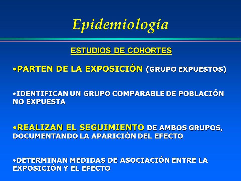ESTUDIOS DE COHORTES Epidemiología PARTEN DE LA EXPOSICIÓN (GRUPO EXPUESTOS)PARTEN DE LA EXPOSICIÓN (GRUPO EXPUESTOS) IDENTIFICAN UN GRUPO COMPARABLE