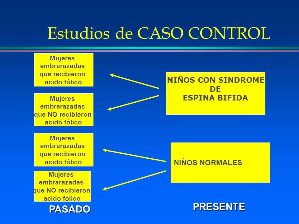 Estudios de CASO CONTROL NIÑOS NORMALES Mujeres embrarazadas que recibieron acido fólico Mujeres embrarazadas que NO recibieron acido fólico Mujeres e