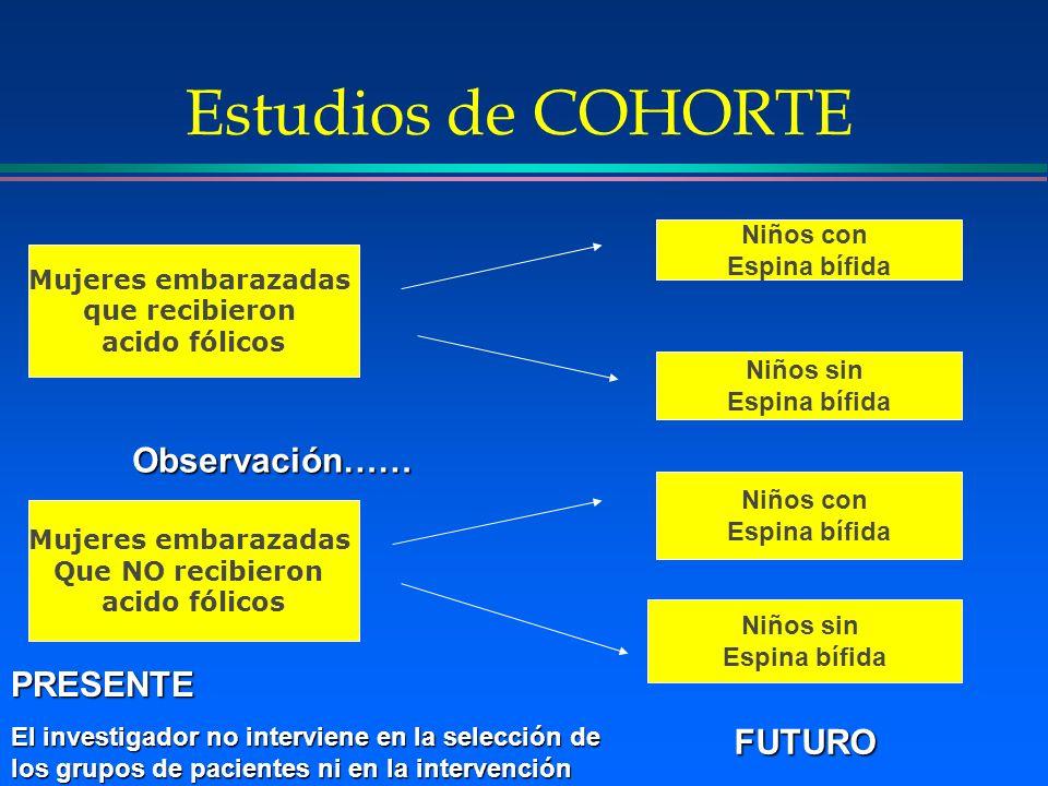 Estudios de COHORTE Mujeres embarazadas que recibieron acido fólicos Mujeres embarazadas Que NO recibieron acido fólicos Niños con Espina bífida Niños