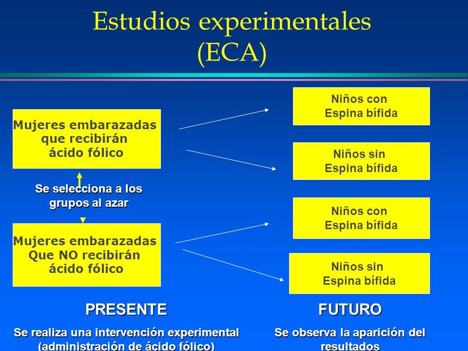 Estudios experimentales (ECA) Mujeres embarazadas que recibirán ácido fólico Mujeres embarazadas Que NO recibirán ácido fólico Niños con Espina bífida