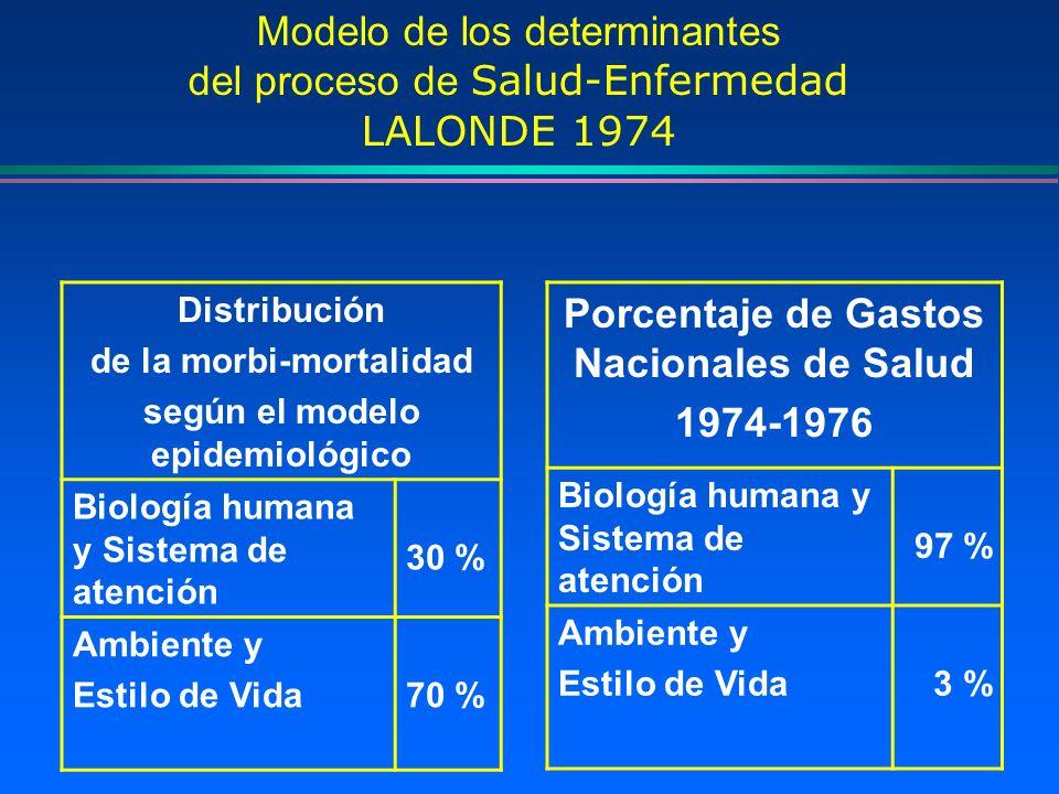 Distribución de la morbi-mortalidad según el modelo epidemiológico Biología humana y Sistema de atención 30 % Ambiente y Estilo de Vida70 % Porcentaje