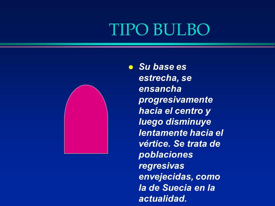 TIPO BULBO l Su base es estrecha, se ensancha progresivamente hacia el centro y luego disminuye lentamente hacia el vértice. Se trata de poblaciones r