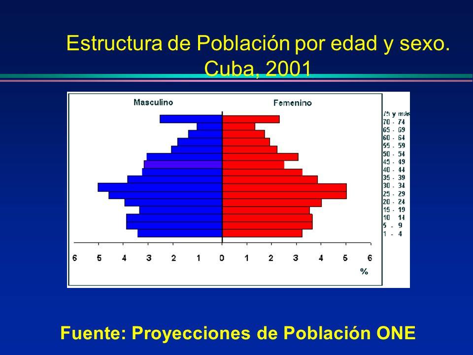 Estructura de Población por edad y sexo. Cuba, 2001 Fuente: Proyecciones de Población ONE