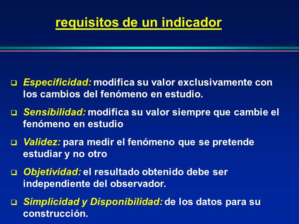 requisitos de un indicador Especificidad: modifica su valor exclusivamente con los cambios del fenómeno en estudio. Sensibilidad: modifica su valor si