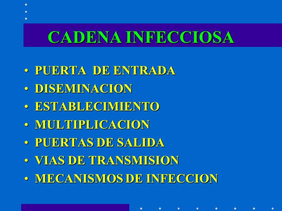 CADENA INFECCIOSA PUERTA DE ENTRADAPUERTA DE ENTRADA DISEMINACIONDISEMINACION ESTABLECIMIENTOESTABLECIMIENTO MULTIPLICACIONMULTIPLICACION PUERTAS DE S