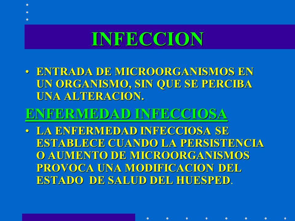 INFECCION ENTRADA DE MICROORGANISMOS EN UN ORGANISMO, SIN QUE SE PERCIBA UNA ALTERACION.ENTRADA DE MICROORGANISMOS EN UN ORGANISMO, SIN QUE SE PERCIBA