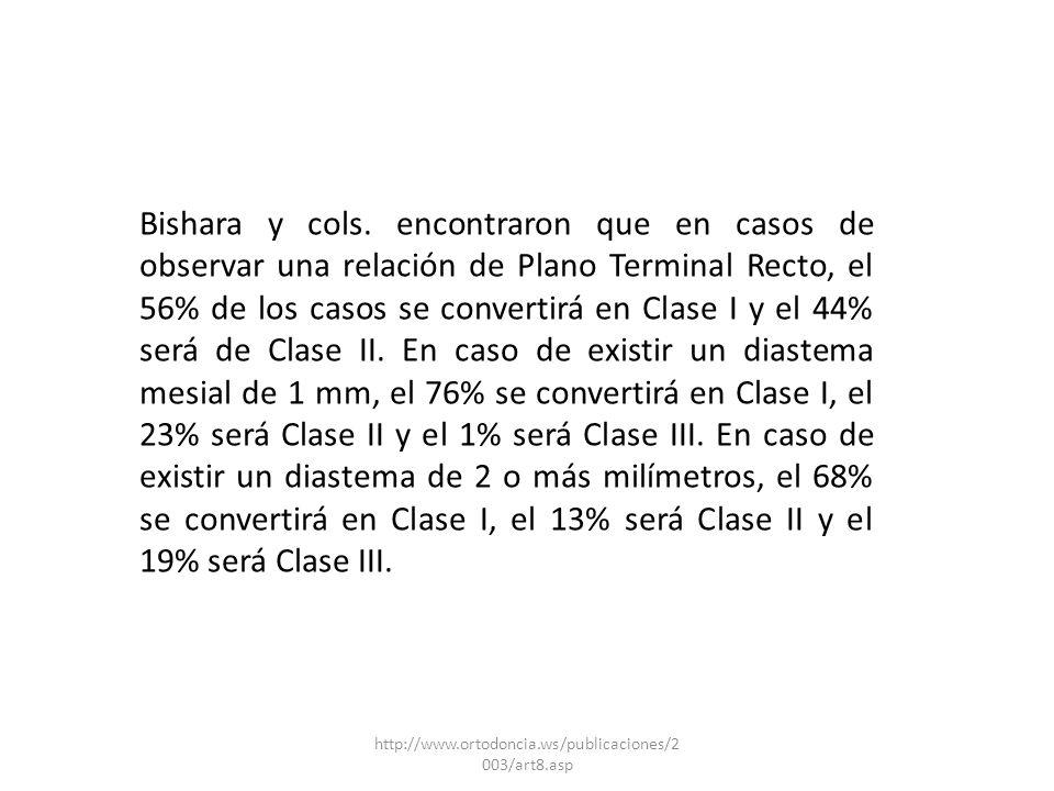 Bishara y cols. encontraron que en casos de observar una relación de Plano Terminal Recto, el 56% de los casos se convertirá en Clase I y el 44% será