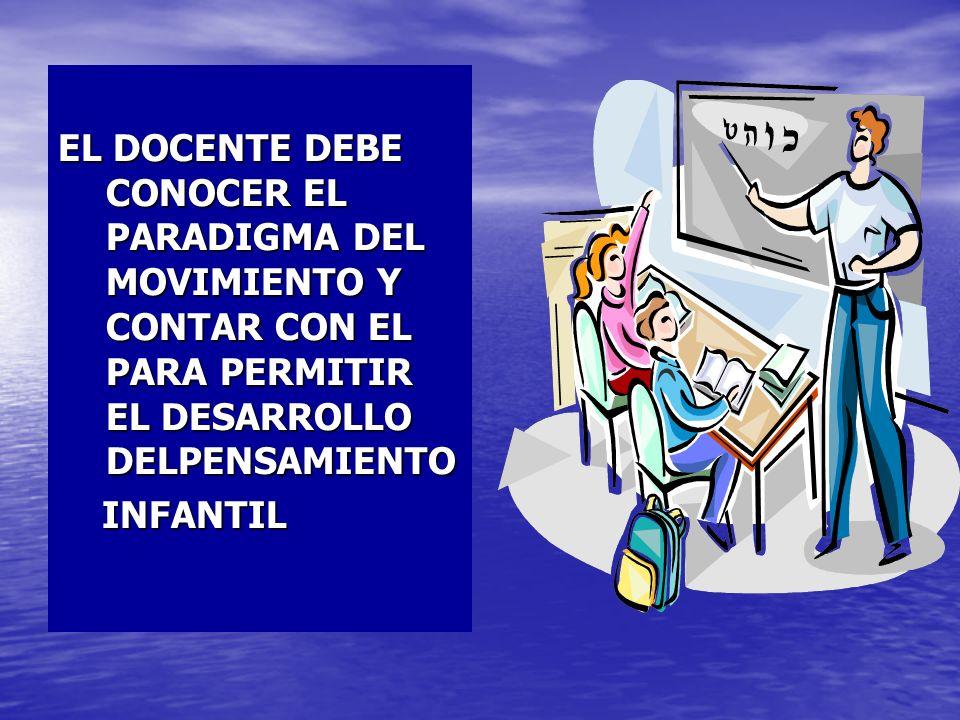 EL DOCENTE DEBE CONOCER EL PARADIGMA DEL MOVIMIENTO Y CONTAR CON EL PARA PERMITIR EL DESARROLLO DELPENSAMIENTO INFANTIL INFANTIL