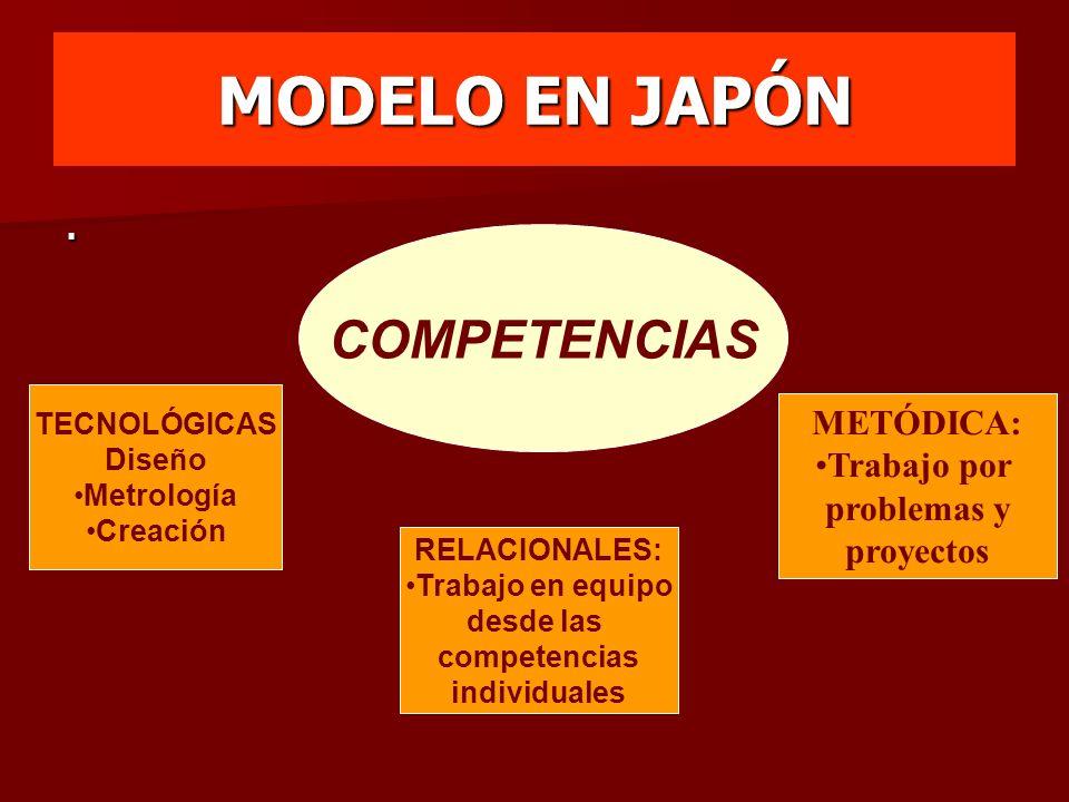 MODELO EN JAPÓN COMPETENCIAS TECNOLÓGICAS Diseño Metrología Creación METÓDICA: Trabajo por problemas y proyectos. RELACIONALES: Trabajo en equipo desd