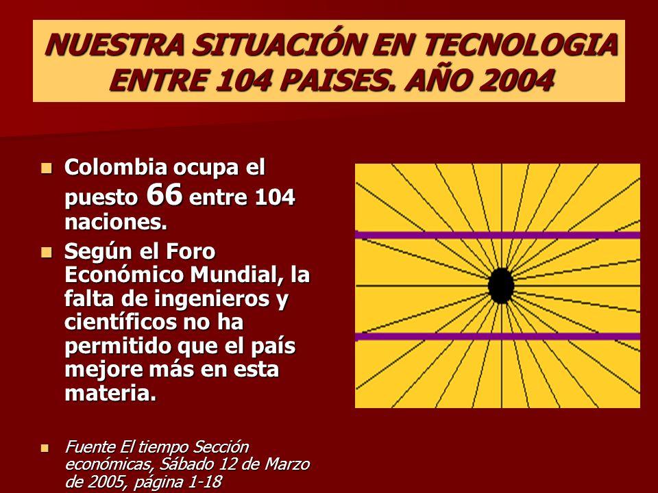 NUESTRA SITUACIÓN EN TECNOLOGIA ENTRE 104 PAISES. AÑO 2004 Colombia ocupa el puesto 66 entre 104 naciones. Colombia ocupa el puesto 66 entre 104 nacio