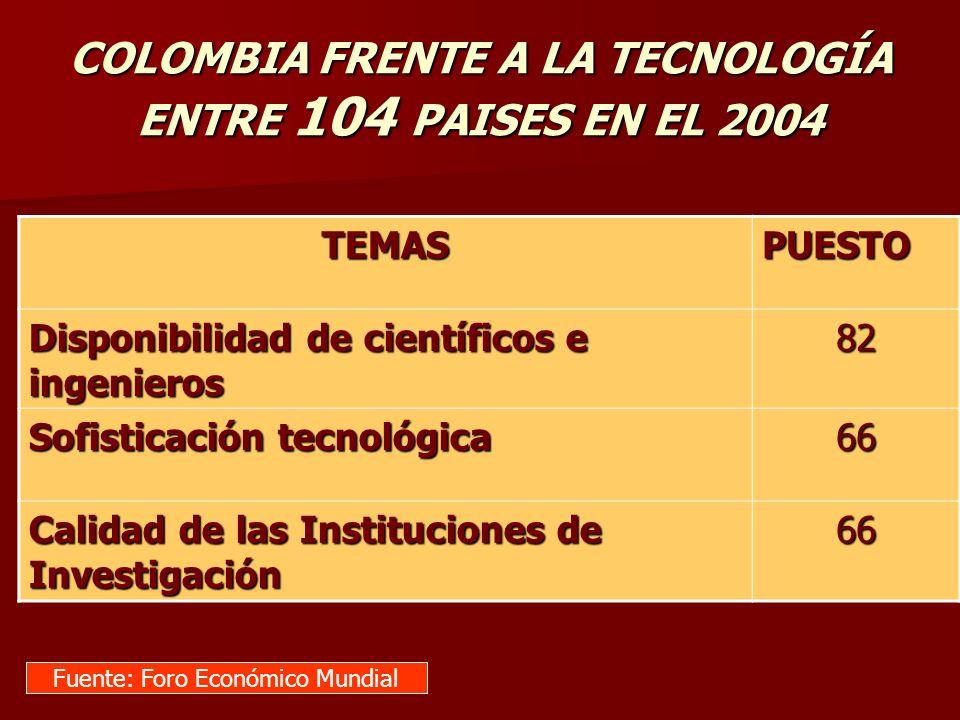 TEMASPUESTO Disponibilidad de científicos e ingenieros 82 Sofisticación tecnológica 66 Calidad de las Instituciones de Investigación 66 Fuente: Foro E