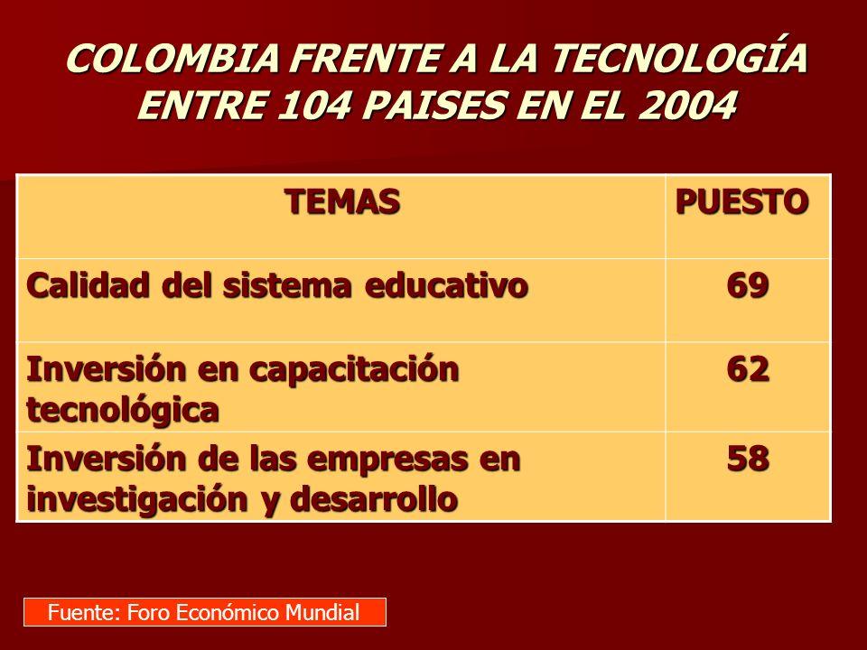 . TEMASPUESTO Calidad del sistema educativo 69 Inversión en capacitación tecnológica 62 Inversión de las empresas en investigación y desarrollo 58 Fue