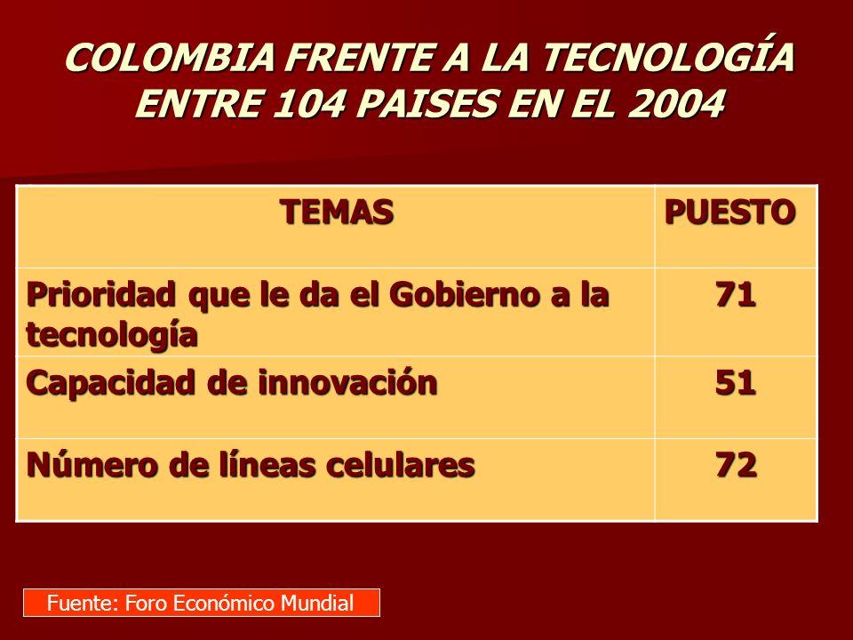 . TEMASPUESTO Prioridad que le da el Gobierno a la tecnología 71 Capacidad de innovación 51 Número de líneas celulares 72 Fuente: Foro Económico Mundi