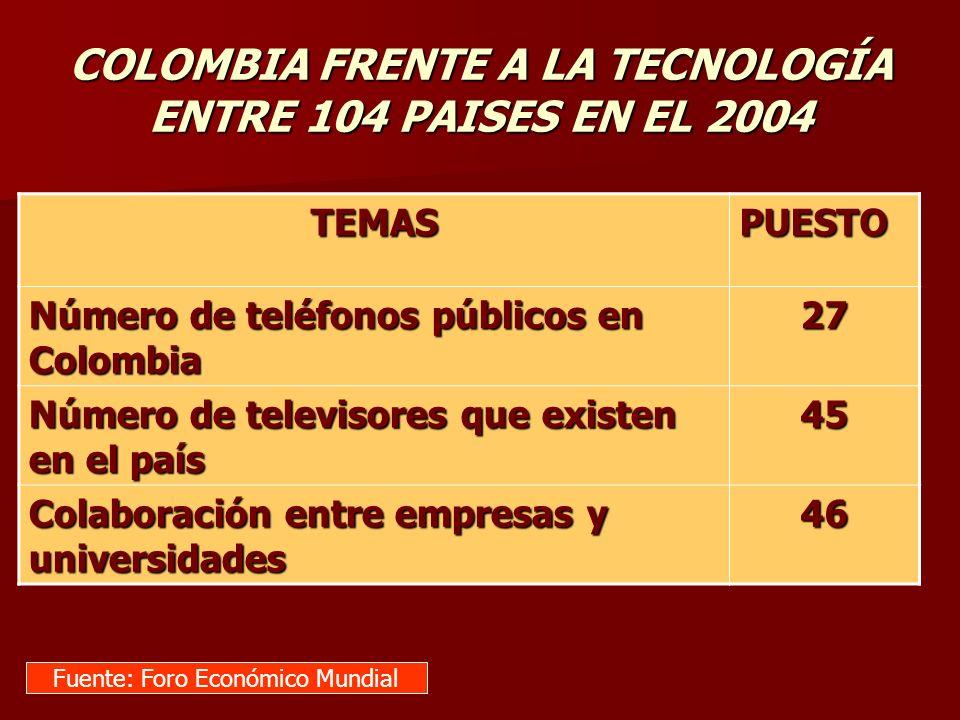. TEMASPUESTO Número de teléfonos públicos en Colombia 27 Número de televisores que existen en el país 45 Colaboración entre empresas y universidades
