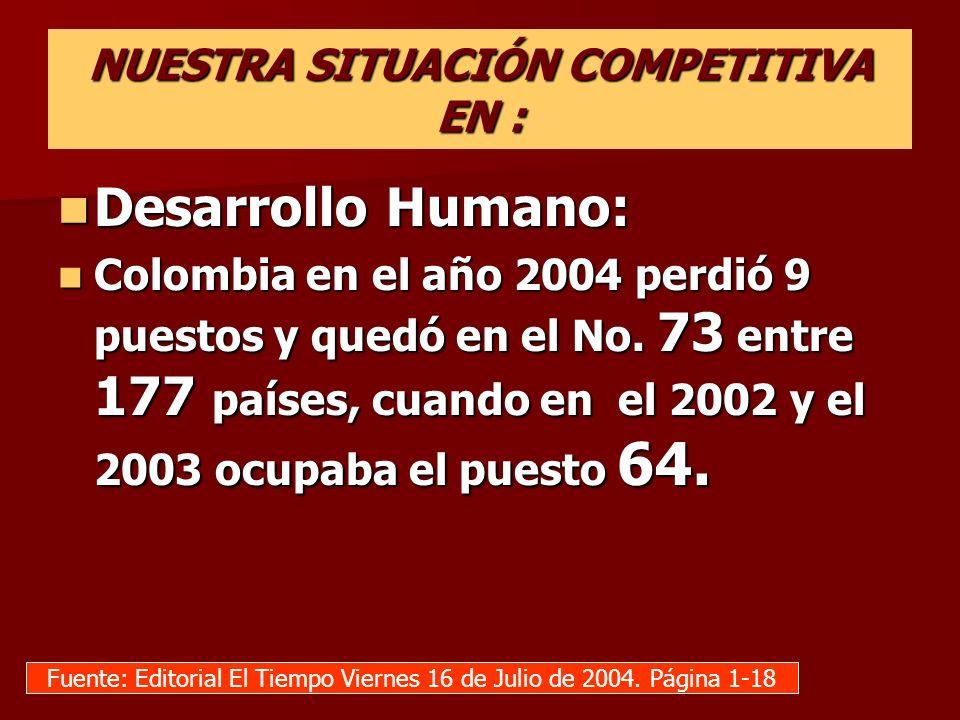 NUESTRA SITUACIÓN COMPETITIVA EN : Desarrollo Humano: Desarrollo Humano: Colombia en el año 2004 perdió 9 puestos y quedó en el No. 73 entre 177 paíse
