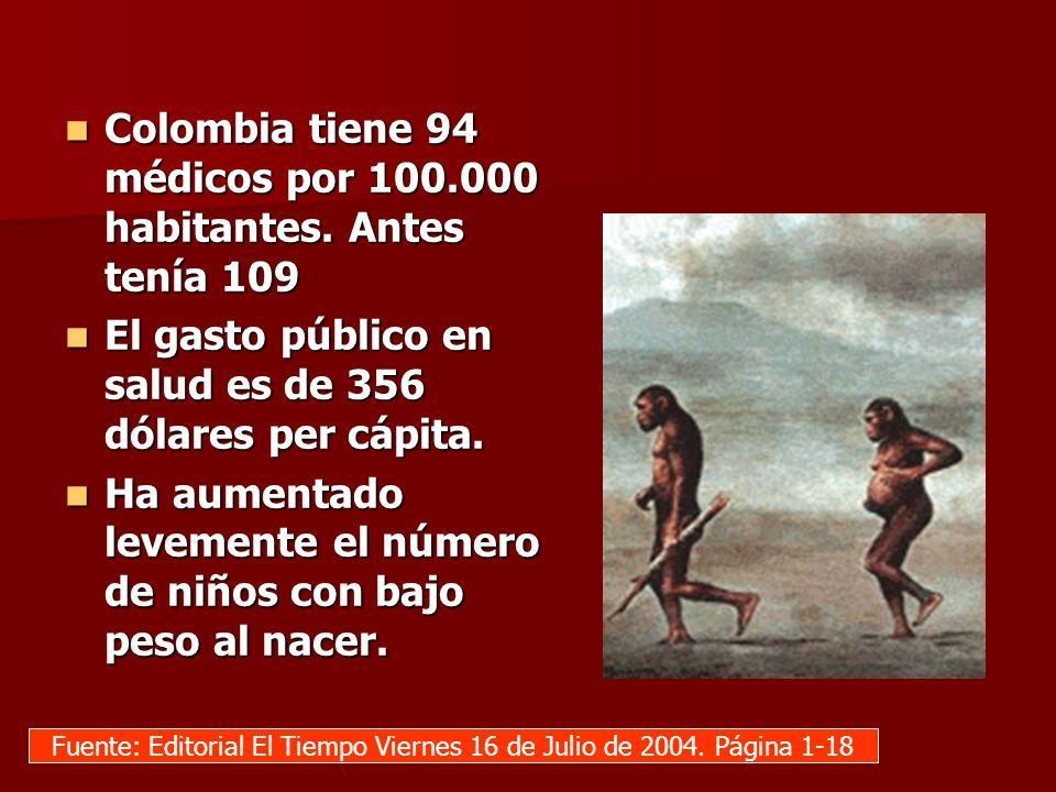 Colombia tiene 94 médicos por 100.000 habitantes. Antes tenía 109 Colombia tiene 94 médicos por 100.000 habitantes. Antes tenía 109 El gasto público e